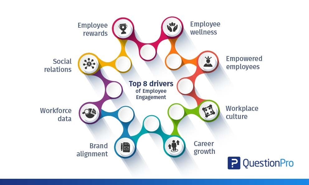8 Drivers of Employee Engagement-min