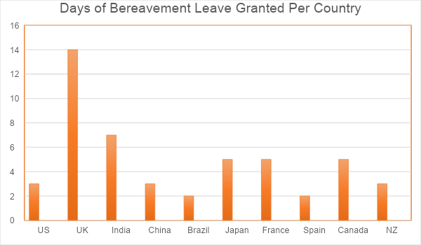 Days of Bereavement Leave Granted by Country