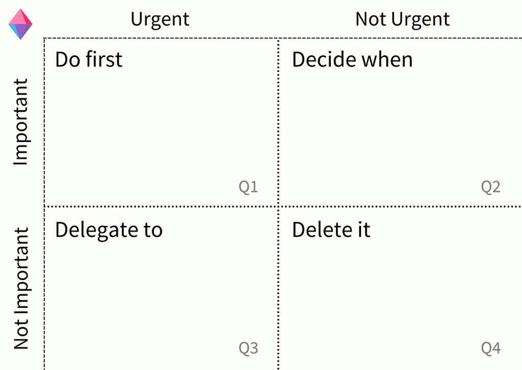 Eisenhower Matrix Sense of Urgency and Importance