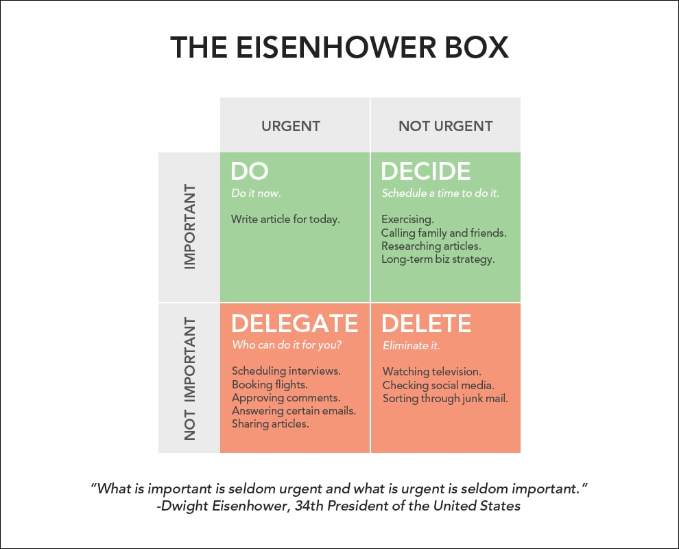 Eisenhower Matrix Structure
