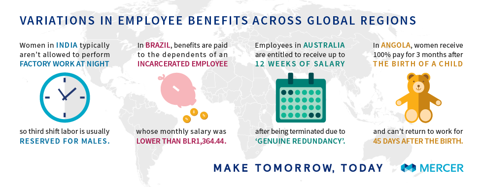 Employee Benefits in Different Countries