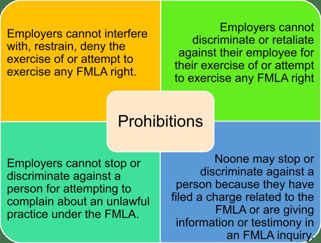 FMLA Restrictions on Employers