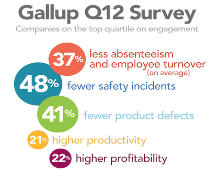 Gallup Q12 Survey on Employee Engagement