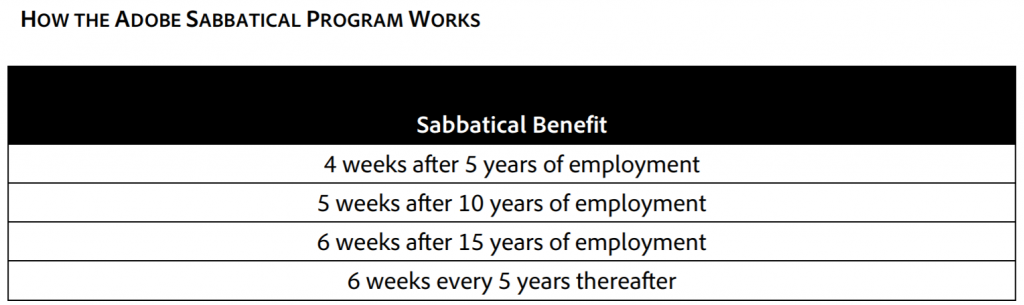 How the Adobe Sabbaticals Work