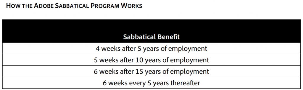 How the Adobe Sabbaticals Work
