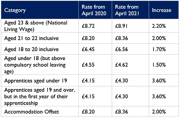 NMW-NLW Rates for April 2021