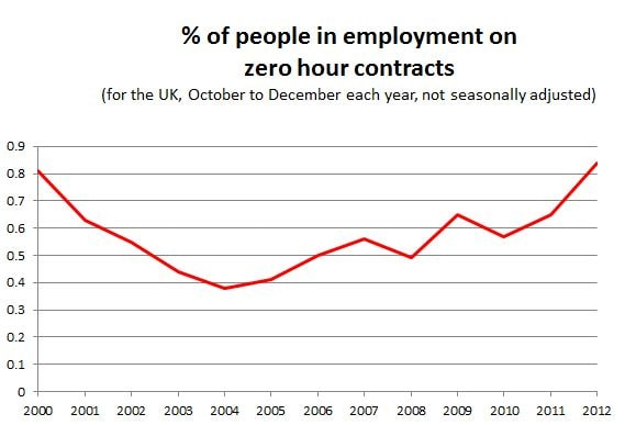 ONS rate of zero hours_0 (1)-min