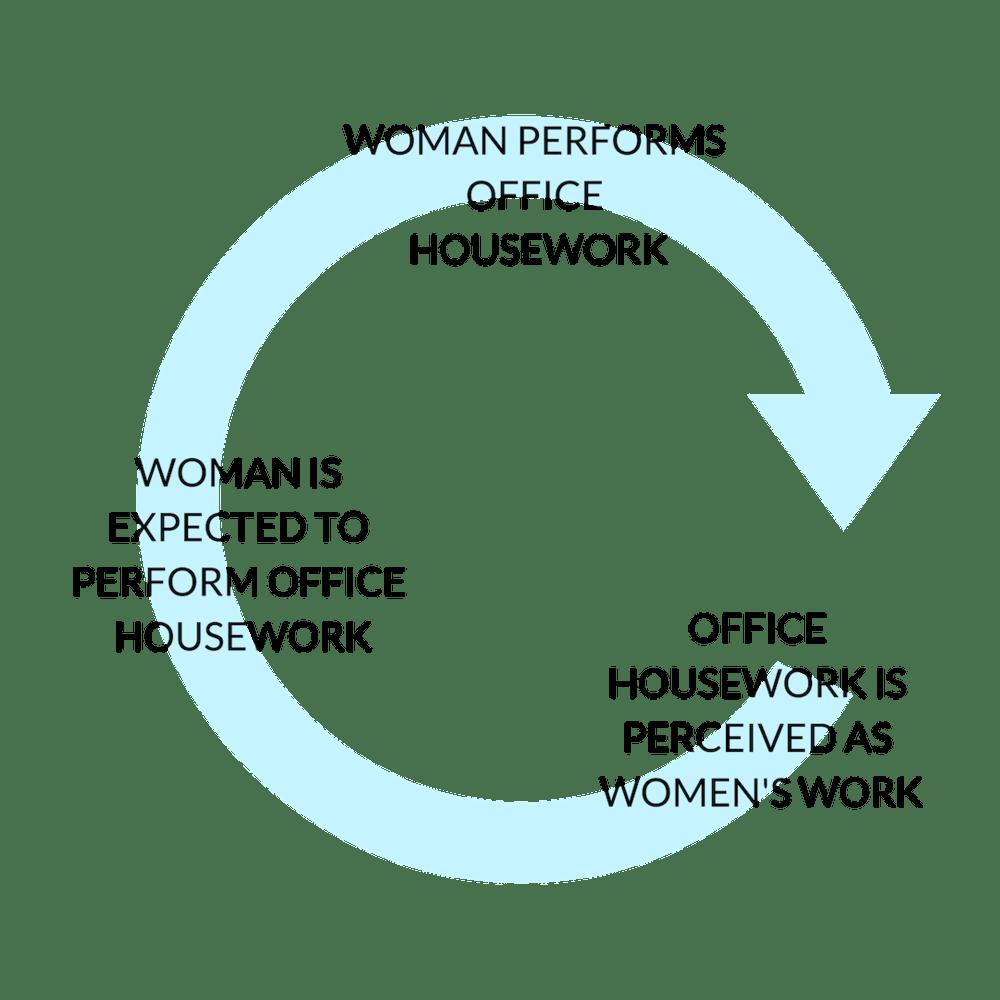 Office Housework Implict Bias
