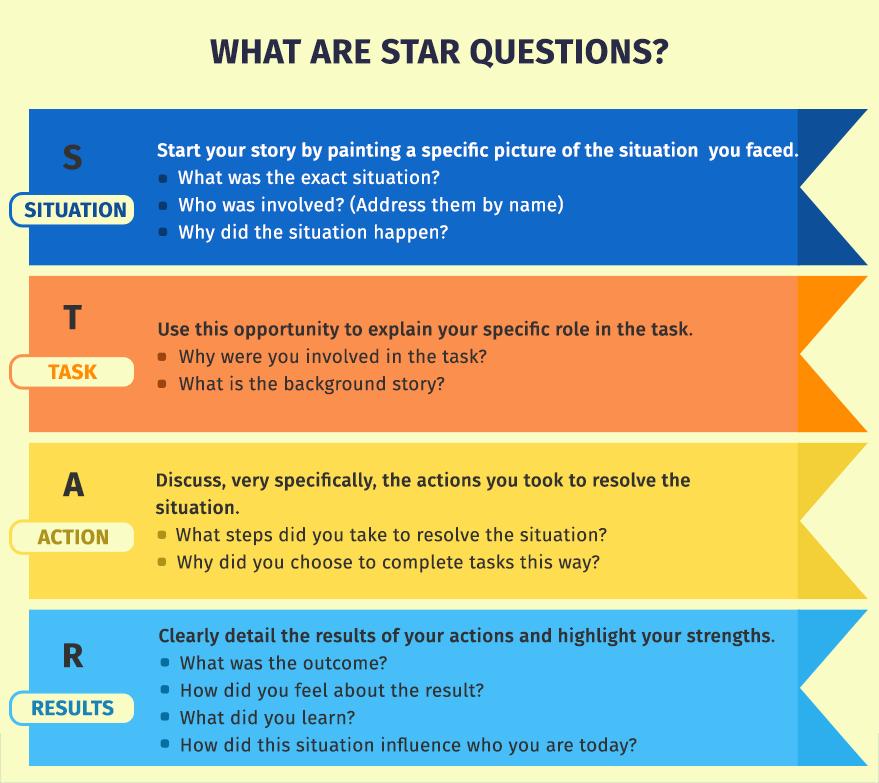 STAR Model for Self Reflection