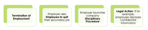 employee violates moonlighting policy