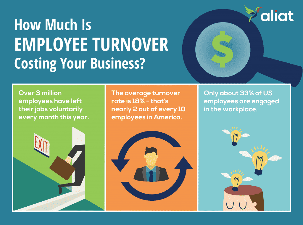 The Cost of Employee Turnover