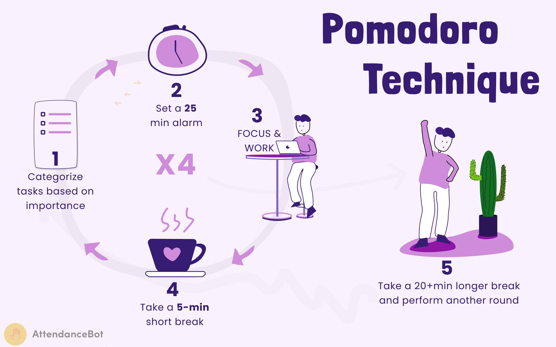 The Pomodoro Technique Process