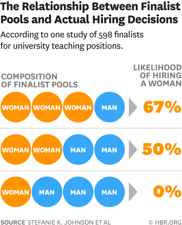 The Relationship between Pools and Hiring Decisions show Implicit Bias