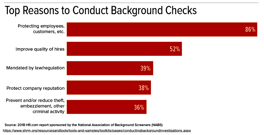 Top Reasons to Conduct Background Checks