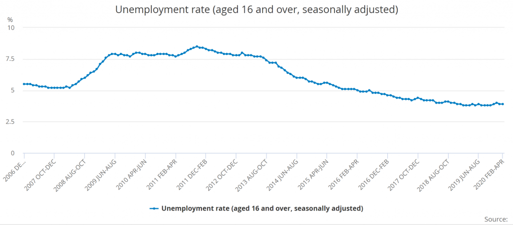 UK Unemployment Rate upto 2020