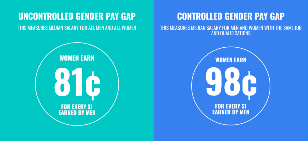 Women Earn Less than Men