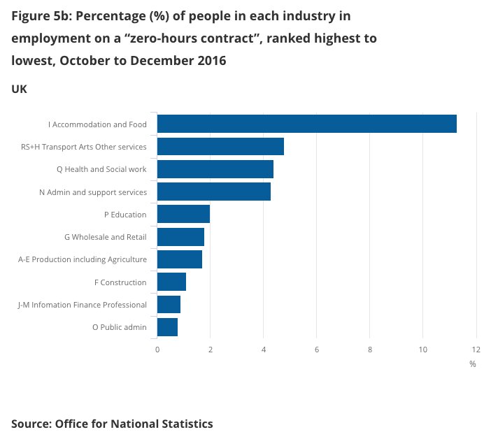 Zero Hour Contracts UK Statistics