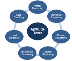 Aptitude Employment Testing