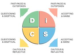 DISC Employment Testing