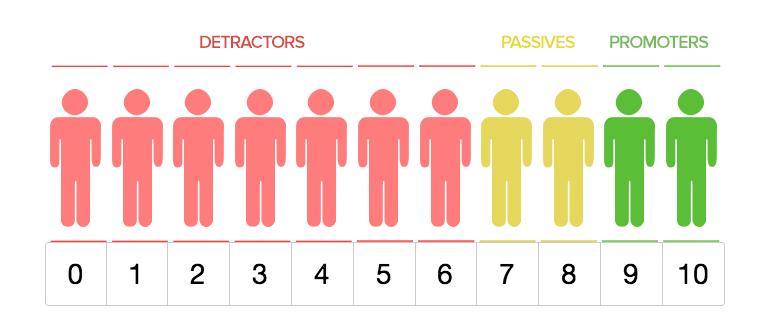 employee net promotor score
